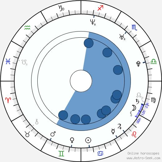 Karen Taylor wikipedia, horoscope, astrology, instagram