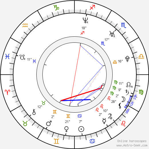 Karen Taylor birth chart, biography, wikipedia 2019, 2020