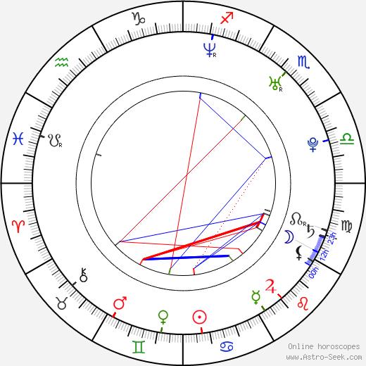Karen Taylor birth chart, Karen Taylor astro natal horoscope, astrology