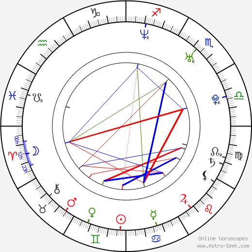 Kristina Klebe birth chart, Kristina Klebe astro natal horoscope, astrology