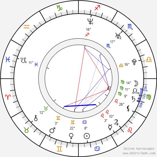 Leslaw Zurek birth chart, biography, wikipedia 2020, 2021