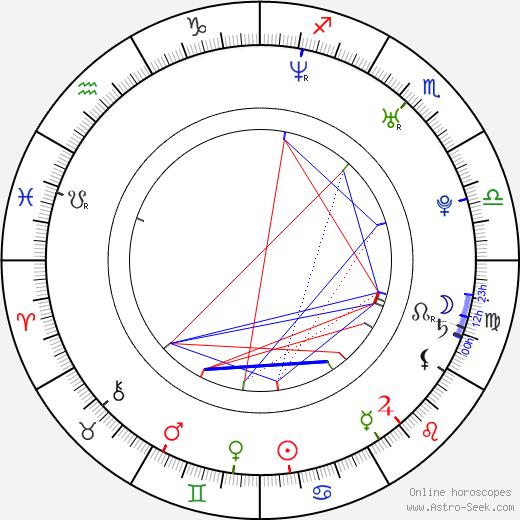 Leslaw Zurek birth chart, Leslaw Zurek astro natal horoscope, astrology