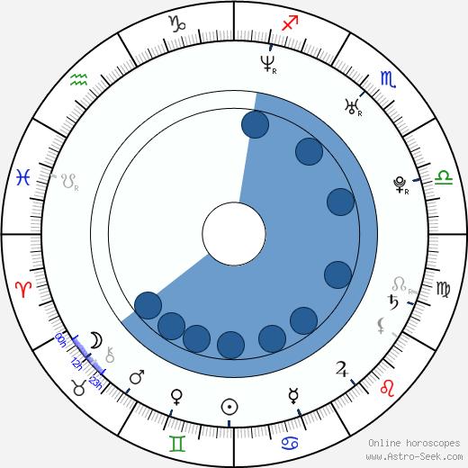 Matt Graham wikipedia, horoscope, astrology, instagram