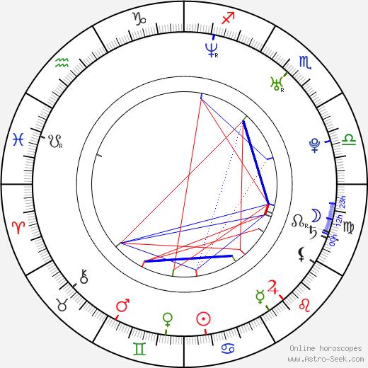 Matthew Paul Miller birth chart, Matthew Paul Miller astro natal horoscope, astrology