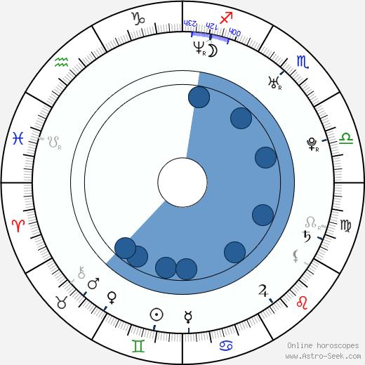 Melinda Sward wikipedia, horoscope, astrology, instagram