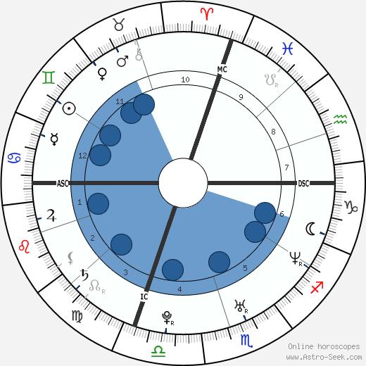 Michael A. Welsh wikipedia, horoscope, astrology, instagram