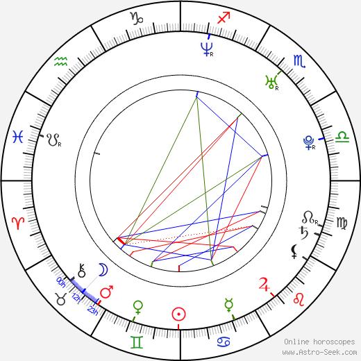Min Yu birth chart, Min Yu astro natal horoscope, astrology