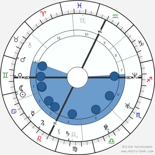 Mindy Kaling wikipedia, horoscope, astrology, instagram