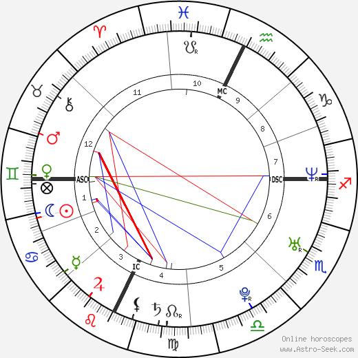 Минди Калинг Mindy Kaling день рождения гороскоп, Mindy Kaling Натальная карта онлайн