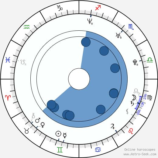 Morena Baccarin wikipedia, horoscope, astrology, instagram