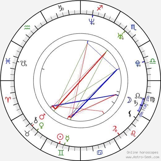 Morena Baccarin astro natal birth chart, Morena Baccarin horoscope, astrology