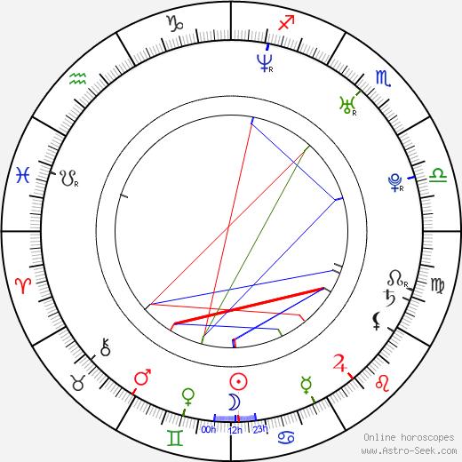 Petra Němcová tema natale, oroscopo, Petra Němcová oroscopi gratuiti, astrologia