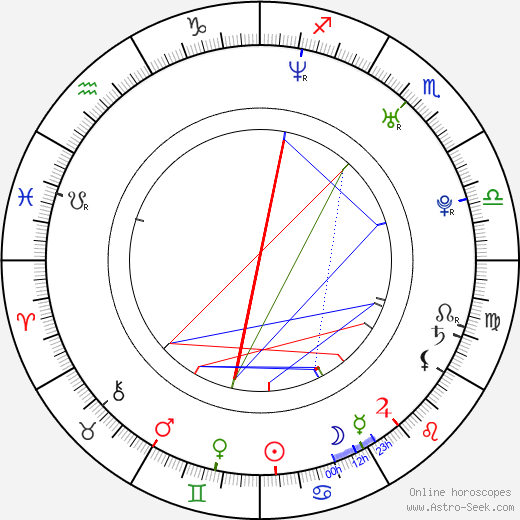 Ricardo de Oliveira tema natale, oroscopo, Ricardo de Oliveira oroscopi gratuiti, astrologia