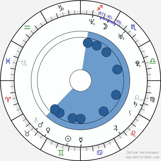 Ryôko Kuninaka wikipedia, horoscope, astrology, instagram