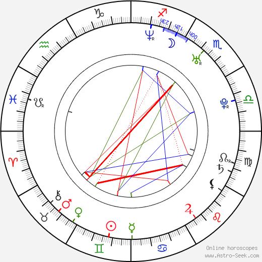 Ryôko Kuninaka birth chart, Ryôko Kuninaka astro natal horoscope, astrology