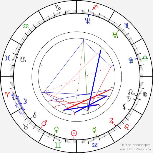 Sandy Style birth chart, Sandy Style astro natal horoscope, astrology