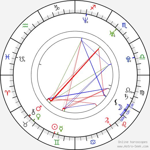Simon J. Berger birth chart, Simon J. Berger astro natal horoscope, astrology