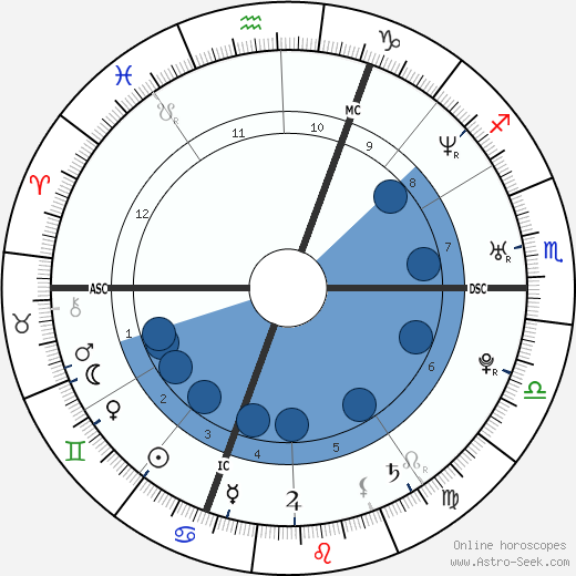 Thomas Voeckler wikipedia, horoscope, astrology, instagram