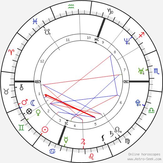 Thomas Voeckler tema natale, oroscopo, Thomas Voeckler oroscopi gratuiti, astrologia