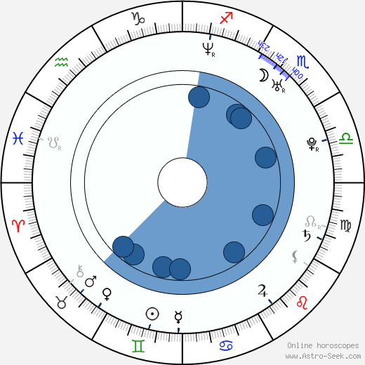 Verónica Orozco wikipedia, horoscope, astrology, instagram
