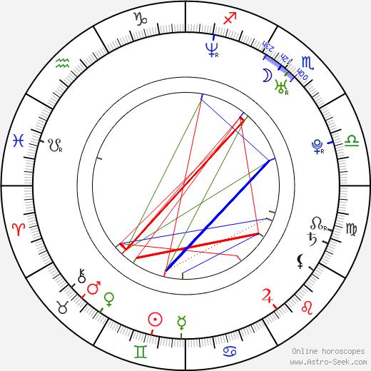 Verónica Orozco astro natal birth chart, Verónica Orozco horoscope, astrology