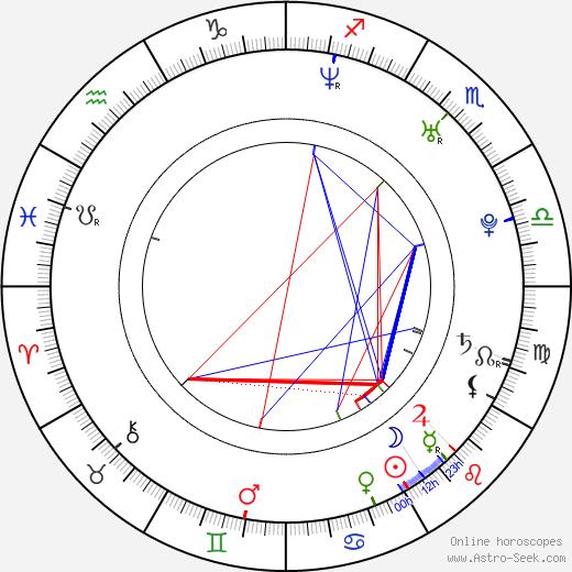 Alan Godshaw birth chart, Alan Godshaw astro natal horoscope, astrology