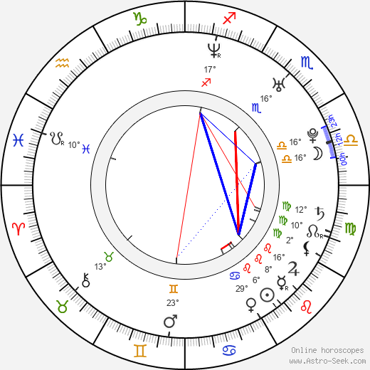 Albano Jerónimo birth chart, biography, wikipedia 2019, 2020