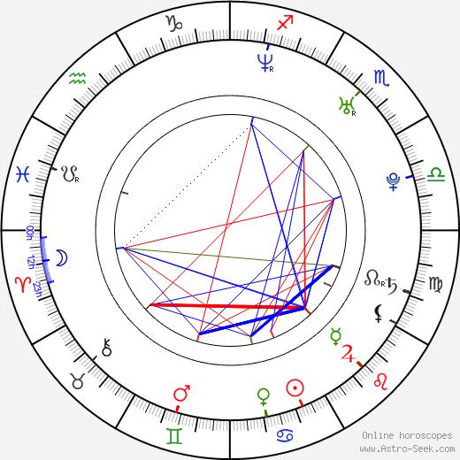 Александр Фрай Alexander Frei день рождения гороскоп, Alexander Frei Натальная карта онлайн