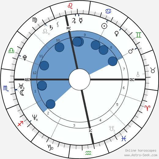 Amélie Mauresmo wikipedia, horoscope, astrology, instagram