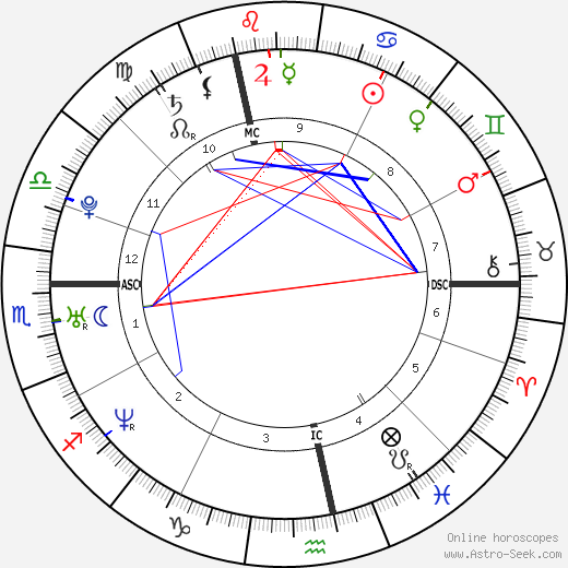 Амели Моресмо Amélie Mauresmo день рождения гороскоп, Amélie Mauresmo Натальная карта онлайн