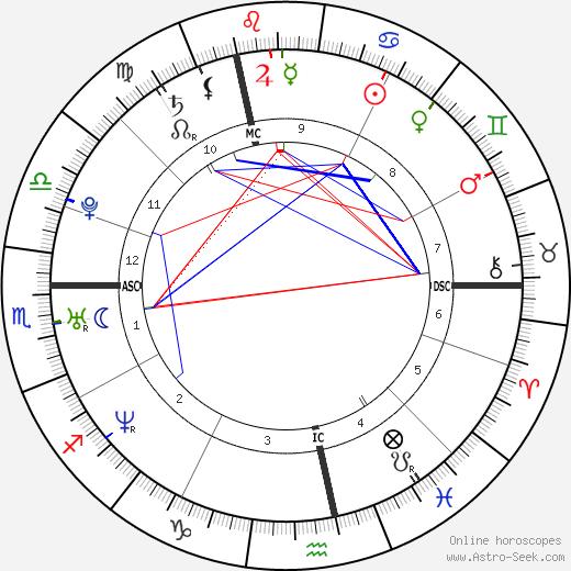 Amélie Mauresmo tema natale, oroscopo, Amélie Mauresmo oroscopi gratuiti, astrologia