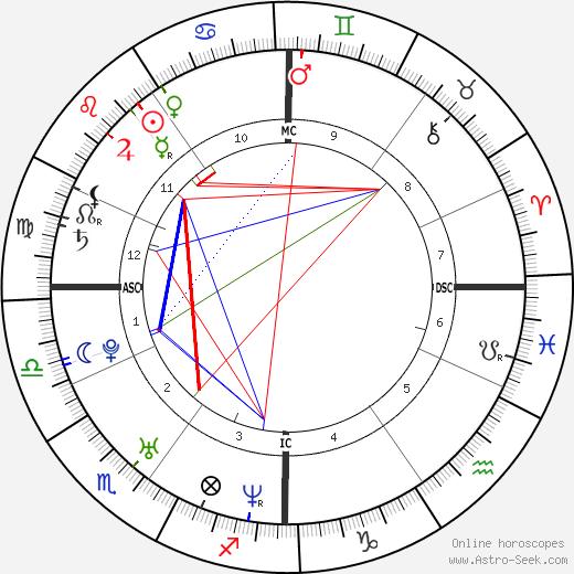 Клотильда Эм Clotilde Hesme день рождения гороскоп, Clotilde Hesme Натальная карта онлайн