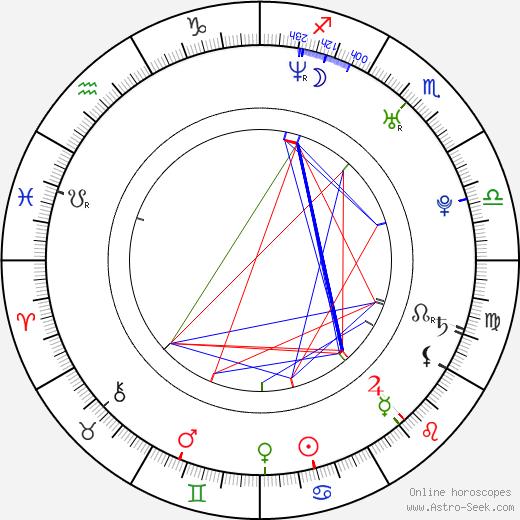 Daniel Špinar tema natale, oroscopo, Daniel Špinar oroscopi gratuiti, astrologia
