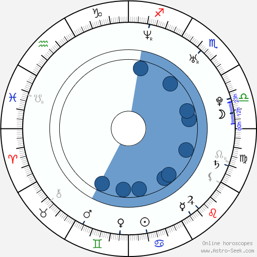 Diana Gurtskaya wikipedia, horoscope, astrology, instagram