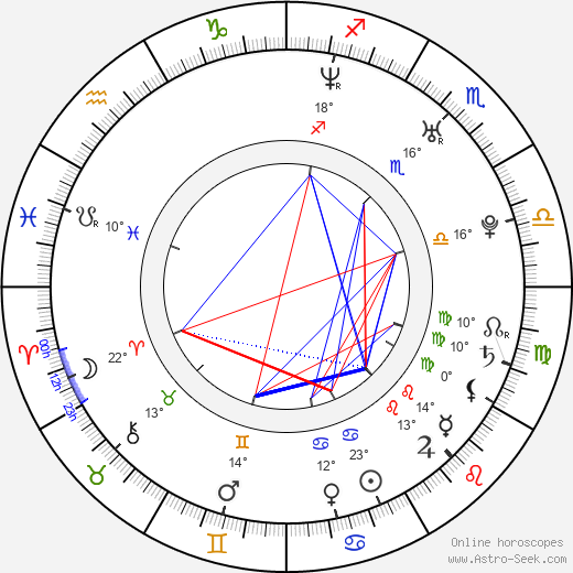 Ivan Tásler birth chart, biography, wikipedia 2019, 2020