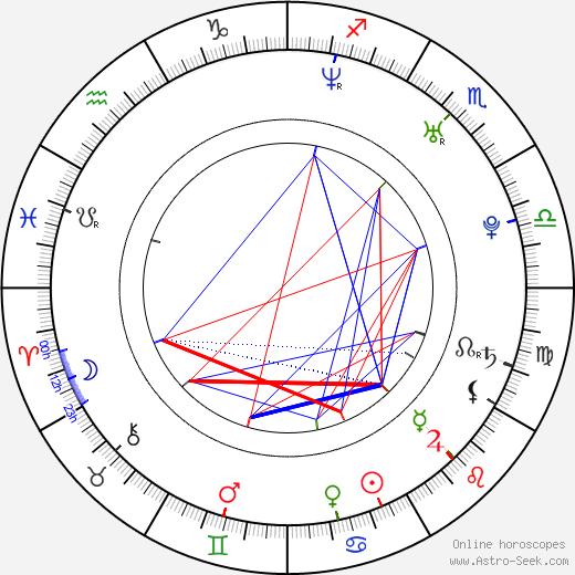 Ivan Tásler birth chart, Ivan Tásler astro natal horoscope, astrology