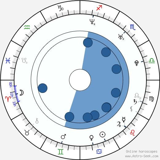 James Devoti wikipedia, horoscope, astrology, instagram