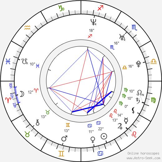 James Devoti birth chart, biography, wikipedia 2019, 2020