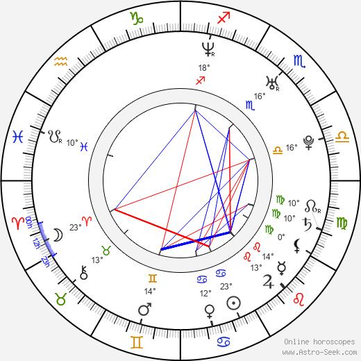 Jayma Mays birth chart, biography, wikipedia 2019, 2020