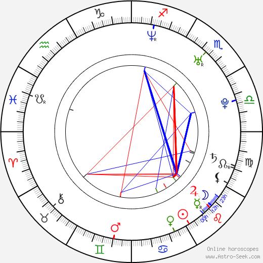 Jonas Kangur astro natal birth chart, Jonas Kangur horoscope, astrology