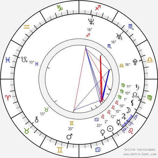 Juan Pablo Di Pace birth chart, biography, wikipedia 2019, 2020