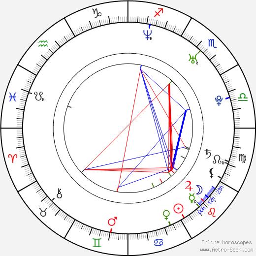 Juan Pablo Di Pace astro natal birth chart, Juan Pablo Di Pace horoscope, astrology
