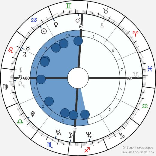Kevin Hart wikipedia, horoscope, astrology, instagram