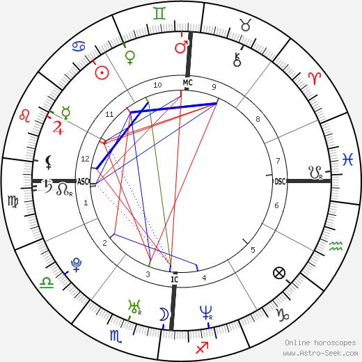 Kevin Hart tema natale, oroscopo, Kevin Hart oroscopi gratuiti, astrologia