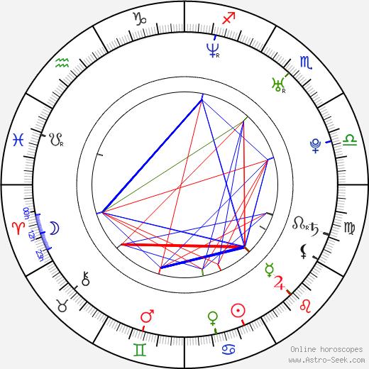 Kinya Kotani tema natale, oroscopo, Kinya Kotani oroscopi gratuiti, astrologia