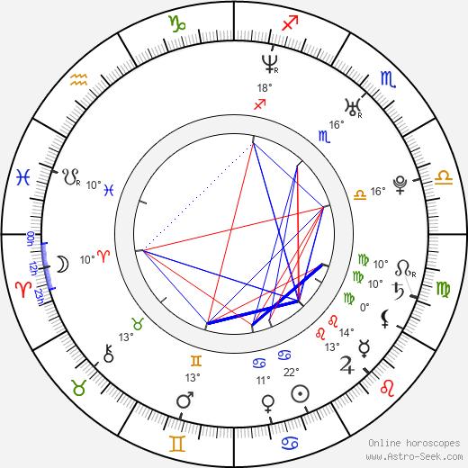 Laura Benanti birth chart, biography, wikipedia 2019, 2020