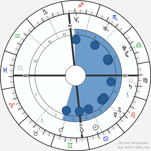 Ludivine Sagnier wikipedia, horoscope, astrology, instagram