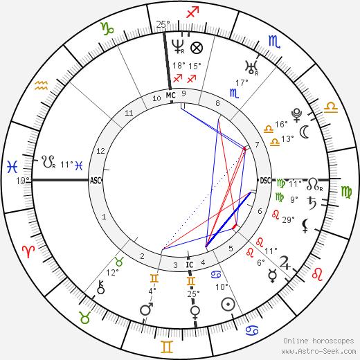 Ludivine Sagnier birth chart, biography, wikipedia 2017, 2018