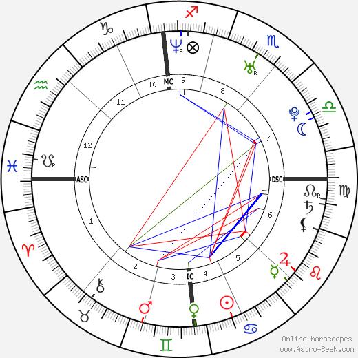 Ludivine Sagnier astro natal birth chart, Ludivine Sagnier horoscope, astrology