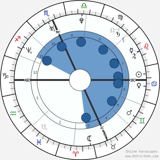 Maria Pia Labianca wikipedia, horoscope, astrology, instagram